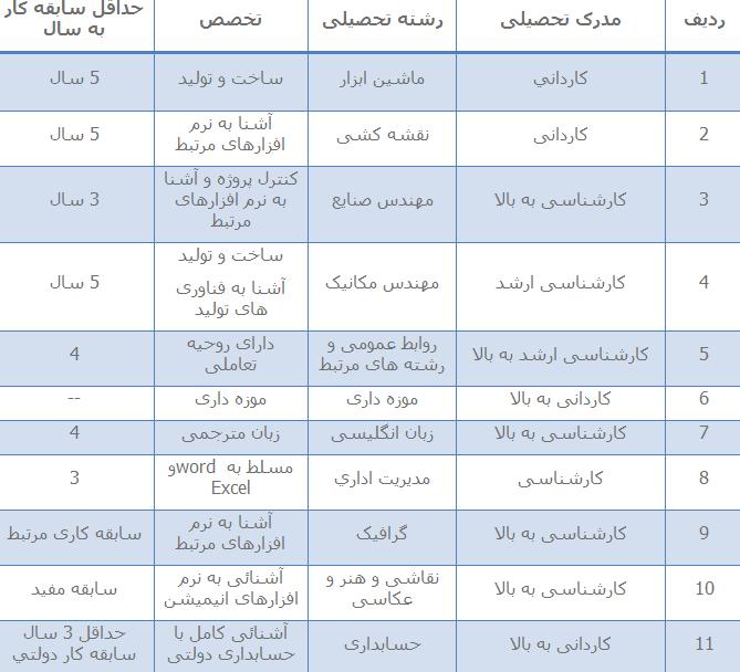 استخدام همه مقاطع در موزه علوم و فناوری ایران