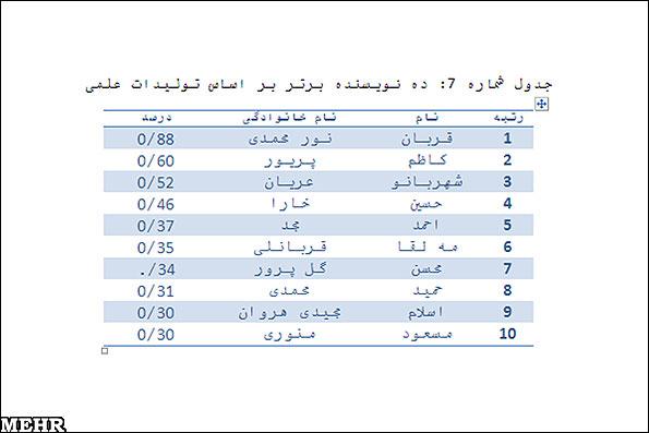 جدول مردان علمی ایران