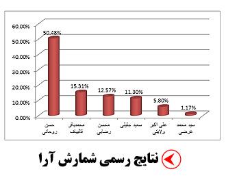 نتایج انتخابات