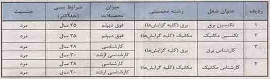 جدول مشاغل در نیروگاه برقی و آبی در خوزستان