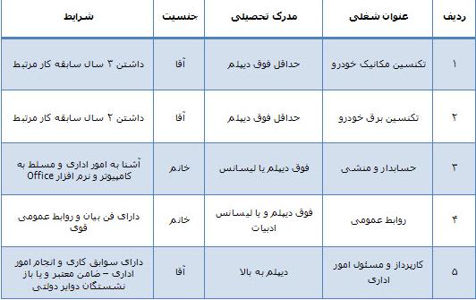 استخدام تکنسین مکانیک و برق در شرکت تویوتا در مشهد