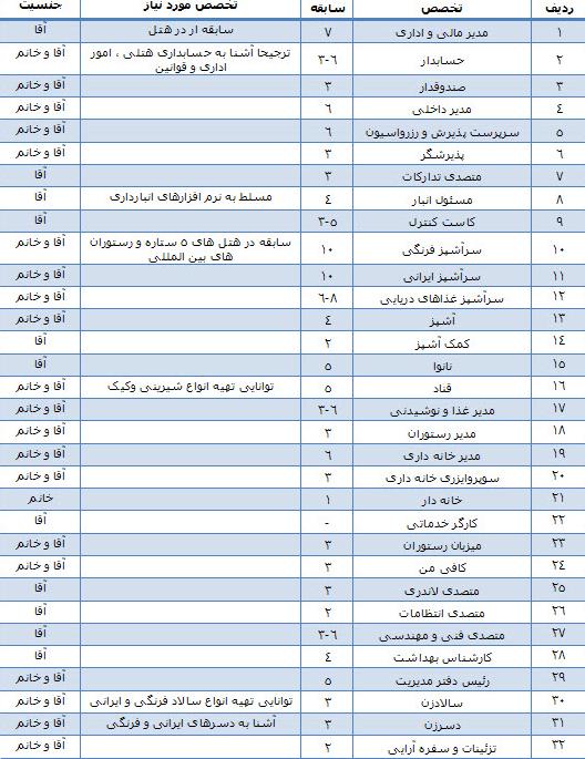 استخدام 32 ردیف شغلی در هتل 5 ستاره در مشهد