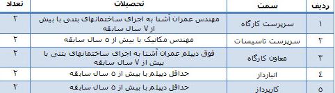 استخدام همه مقاطع تحصیلی در شرکت ساختمانی در مشهد و تربت جام