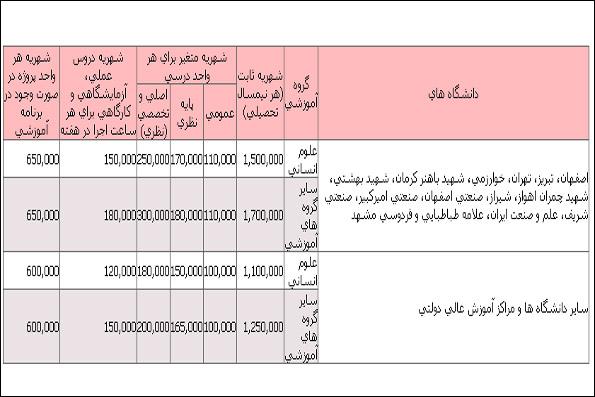 شهریه علوم تحقیقات تهران