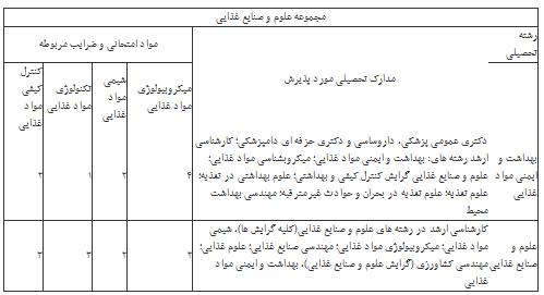 گروه تلگرام دانشجویان پزشکی تهران اعلام فرصت مجدد ثبت نام برای داوطلبان کنکور دکتری گروه پزشکی